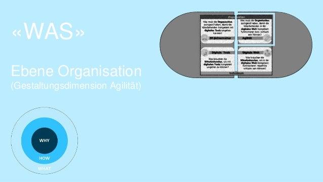 Seite 1513.09.2017 | Skill Change: Welche digitalen Kompetenzen braucht die Post? | Joël Krapf, P11 «WAS» Ebene Organisati...