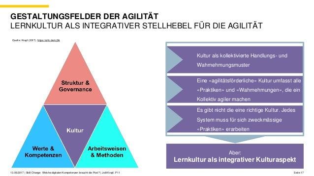 Seite 1713.09.2017 | Skill Change: Welche digitalen Kompetenzen braucht die Post? | Joël Krapf, P11 GESTALTUNGSFELDER DER ...