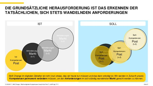 Anforderungen Markt (t+1) Anforderungen Markt (t+2) Anforderungen Markt (t+3) Seite 5 DIE GRUNDSÄTZLICHE HERAUSFORDERUNG I...