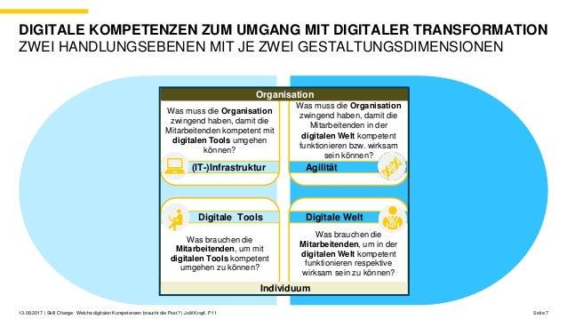Seite 713.09.2017 | Skill Change: Welche digitalen Kompetenzen braucht die Post? | Joël Krapf, P11 DIGITALE KOMPETENZEN ZU...