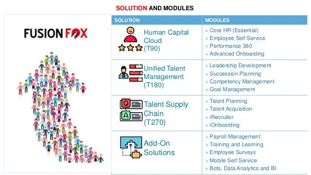 FusionFox Talent360 HCM Overview