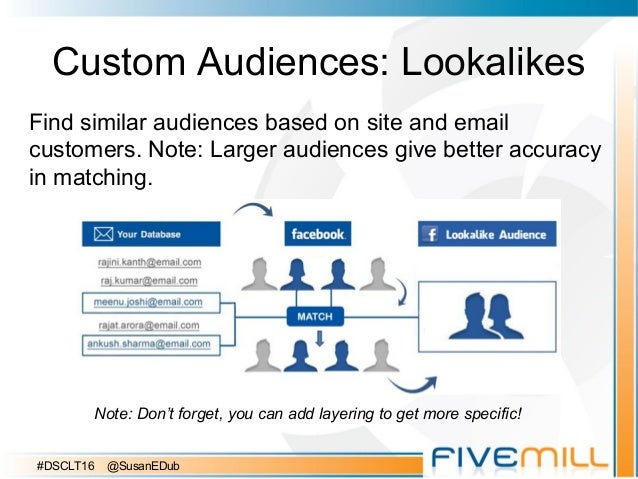 Custom Audiences: Lookalikes Find similar audiences based on site and email customers. Note: Larger audiences give better ...