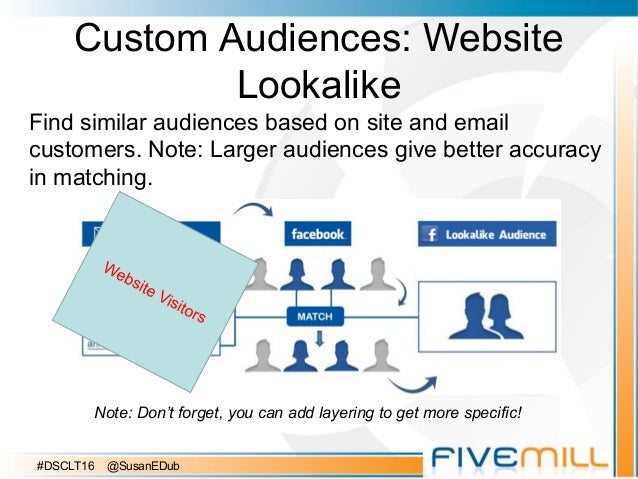 Custom Audiences: Website Lookalike Find similar audiences based on site and email customers. Note: Larger audiences give ...