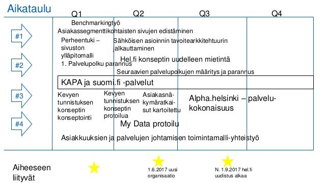 Aikataulu #1 #2 #3 #4 1.6.2017 uusi organisaatio Aiheeseen liityvät N. 1.9.2017 hel.fi uudistus alkaa Asiakassegmenttikoht...