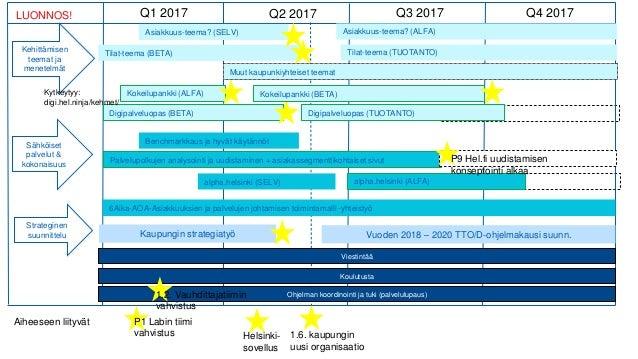 Kehittämisen teemat ja menetelmät Sähköiset palvelut & kokonaisuus Strateginen suunnittelu 1.6. kaupungin uusi organisaati...