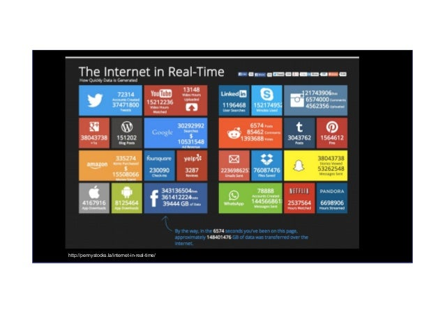 http://pennystocks.la/internet-in-real-time/