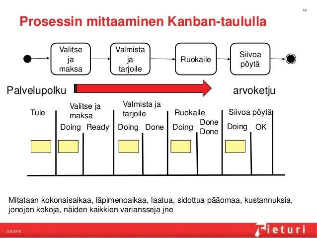 Prosessin mittaaminen Kanban-taululla 16 Tule Valitse ja maksa Doing Ready Valmista ja tarjoile Doing Done Doing Done Done...