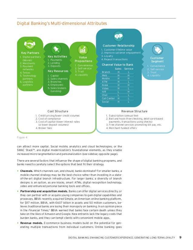 factors of customer loyalty in banking The aim of this research is to examine the relationship between the existing factors and customer loyalty the main purpose of this study is to identify factors affecting customer loyalty to citimart supermarket in customer satisfaction and bank performance in the banking sector.