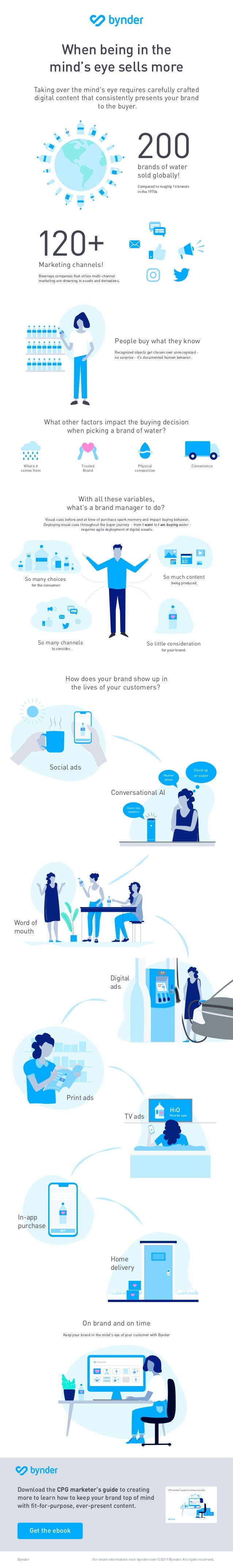 Bynder For more information visit: bynder.com ©2019 Bynder. All rights reserved. Download the CPG marketer's guide to crea...