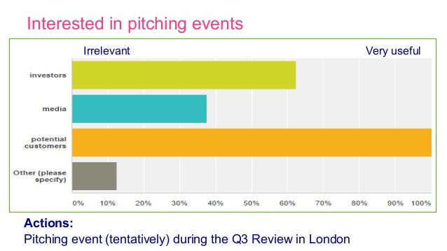 Interested in pitching events Very usefulIrrelevant Actions: Pitching event (tentatively) during the Q3 Review in London