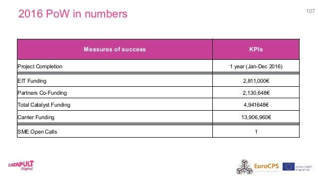 2016 PoW in numbers 107 Measures of success KPIs Project Completion 1 year (Jan-Dec 2016) EIT Funding 2,811,000€ Partners ...
