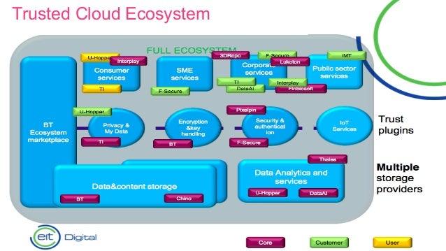 Trusted Cloud Ecosystem