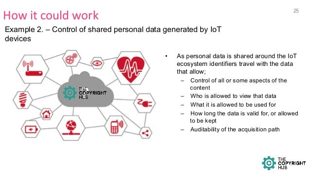 2 How  it  could  work   Example 2. – Control of shared personal data generated by IoT devices • As personal data...