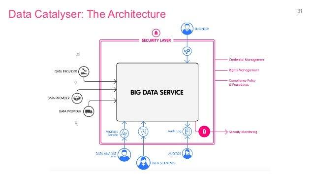 Data Catalyser: The Architecture 31