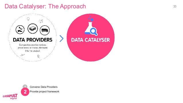 Convene Data Providers Provide project framework Data Catalyser: The Approach 2 1 2 33