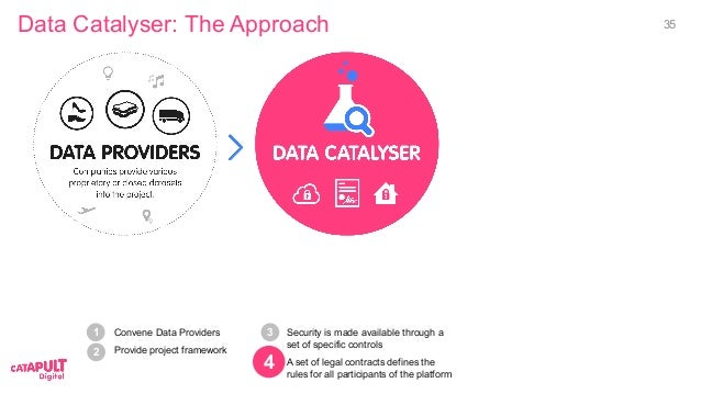 Convene Data Providers Provide project framework Data Catalyser: The Approach 2 1 Security is made available through a set...