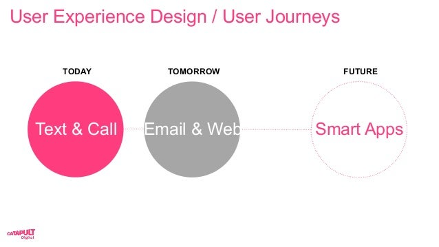 User Experience Design / User Journeys TODAY Text & Call TOMORROW Email & Web FUTURE Smart Apps