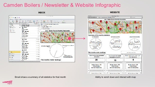 Camden Boilers / Newsletter & Website Infographic Email shows a summary of all statistics for that month Ability to scroll...