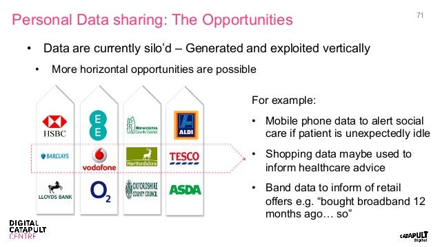 Personal Data sharing: The Opportunities 71 • Data are currently silo'd – Generated and exploited vertically • More hori...