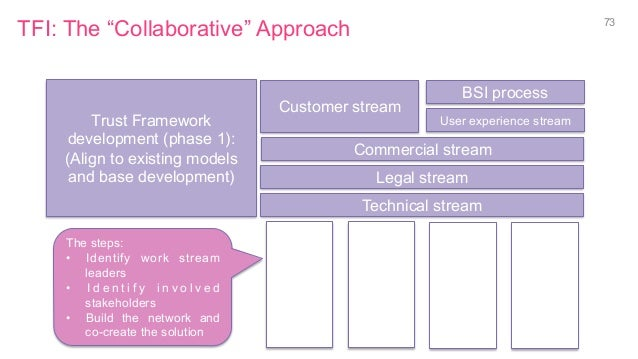"""TFI: The """"Collaborative"""" Approach 73 Trust Framework development (phase 1): (Align to existing models and base development..."""