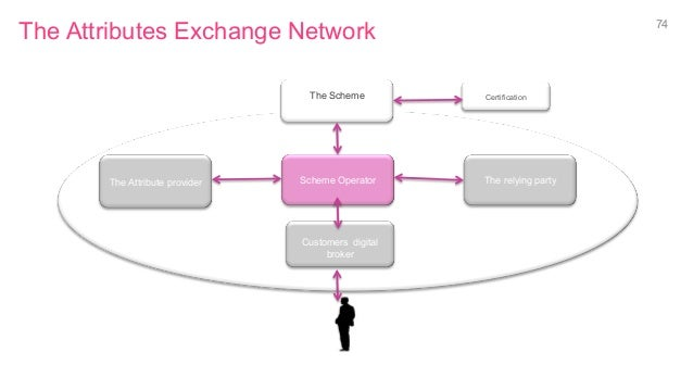 The Attributes Exchange Network 74 Scheme Operator Customers digital broker The relying partyThe Attribute provider The Sc...