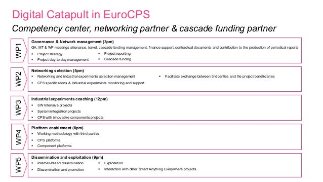 Digital Catapult in EuroCPS Governance & Network management (3pm) GA, MT & WP meetings attenance, travel, cascade funding ...