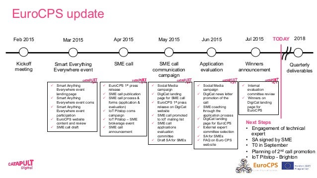 EuroCPS update TODAY Next Steps Quarterly deliverables 2018 Winners announcement Jul 2015 Smart Everything Everywhere even...