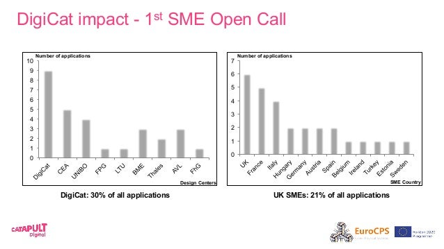 DigiCat impact - 1st SME Open Call 0 1 2 3 4 5 6 7 8 9 10 0 1 2 3 4 5 6 7 DigiCat: 30% of all applications UK SMEs: 21% of...