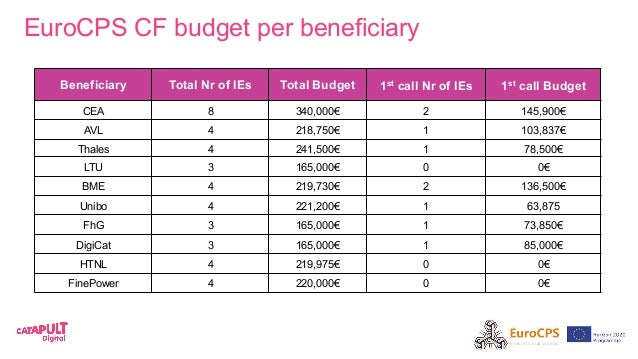 EuroCPS CF budget per beneficiary Beneficiary Total Nr of IEs Total Budget 1st call Nr of IEs 1st call Budget CEA 8 340,00...