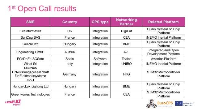1st Open Call results SME Country CPS type Networking Partner Related Platform ExaInformatics UK Integration DigiCat Quark...