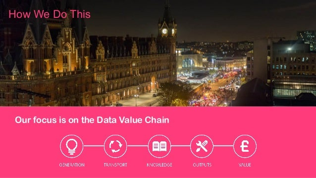 Our focus is on the Data Value Chain How We Do This