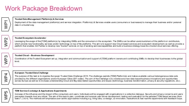 Work Package BreakdownWP1 Trusted Data Management Platform(s) & Services Deployment of the data management platform(s) and...