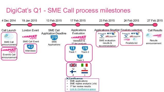 Call Launch 4 Dec 2014 Call Results 27 Feb 2015 SME Call Application Deadline 13 Feb 2015 DigiCat's Q1 - SME Call process ...