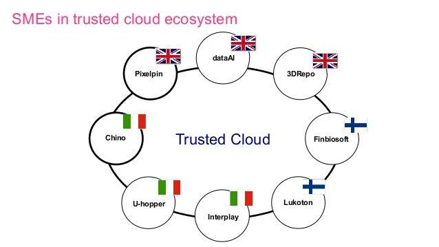 Our Product Portfolio Pixelpin Chino Interplay Finbiosoft U-hopper Lukoton 3DRepo dataAI SMEs in trusted cloud ecosystem T...