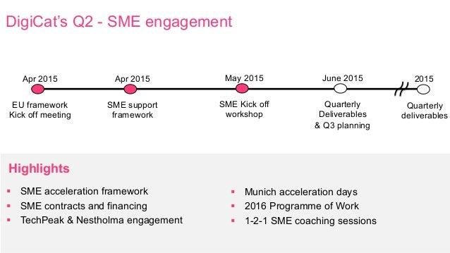 DigiCat's Q2 - SME engagement Highlights Quarterly deliverables 2015 EU framework Kick off meeting Apr 2015 SME Kick off w...