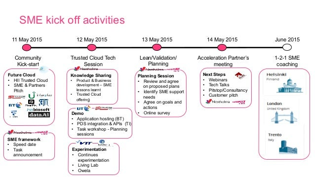 SME kick off activities Acceleration Partner's meeting 14 May 2015 1-2-1 SME coaching June 2015 Trusted Cloud Tech Session...