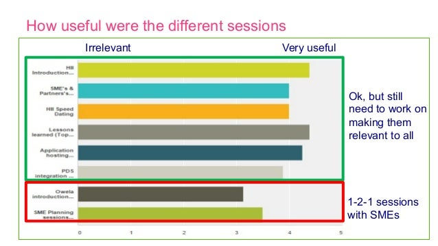How useful were the different sessions Very usefulIrrelevant Ok, but still need to work on making them relevant to all 1-2...