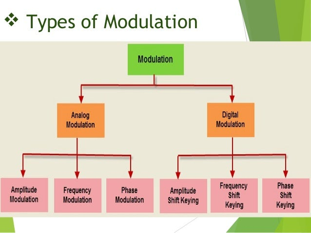 Term paper on application of analog modulation techniques