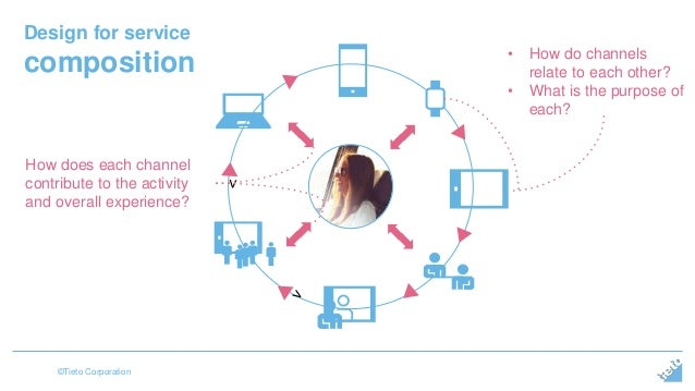 Design for service  composition  ©Tieto Corporation  • How do channels  relate to each other?  • What is the purpose of  e...