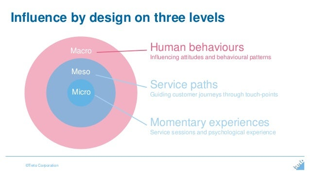 Influence by design on three levels  ©Tieto Corporation  Macro Human behaviours  Influencing attitudes and behavioural pat...
