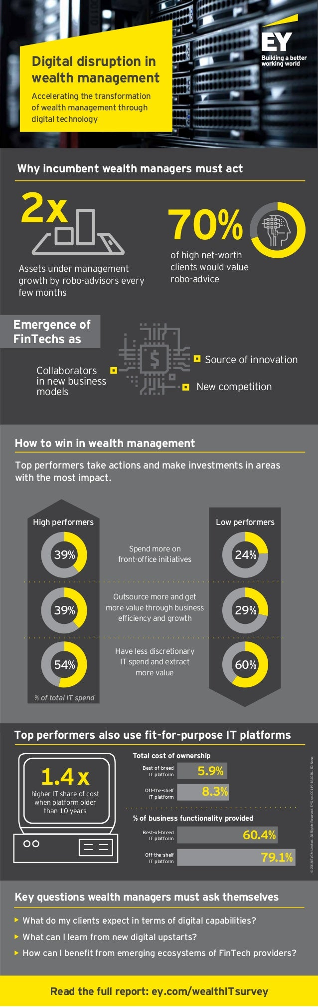 Digital disruption in wealth management Accelerating the transformation of wealth management through digital technology ©2...