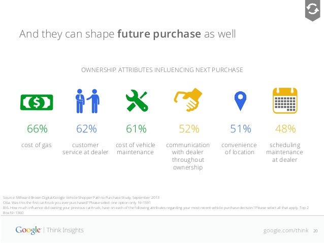 [Netpop Minute] Global Auto Shopper Study ... - YouTube