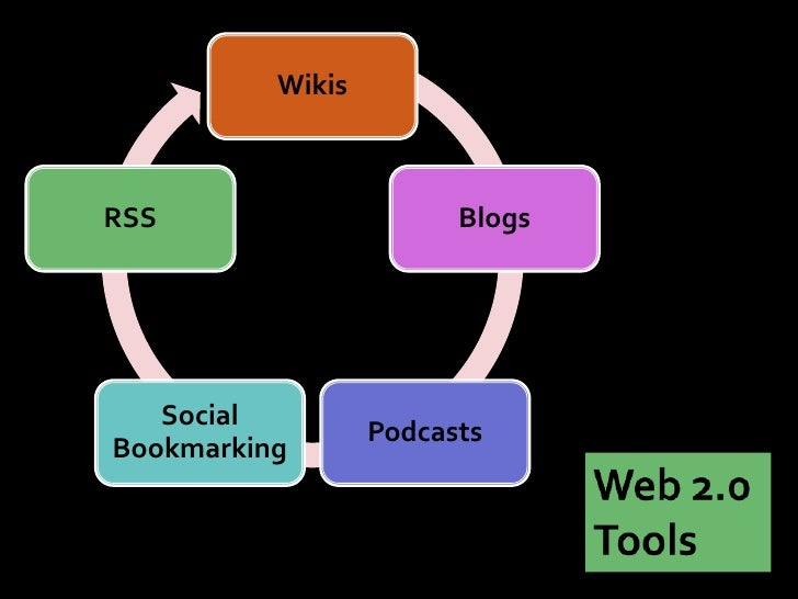 Wikis    RSS                     Blogs        Social                   Podcasts Bookmarking