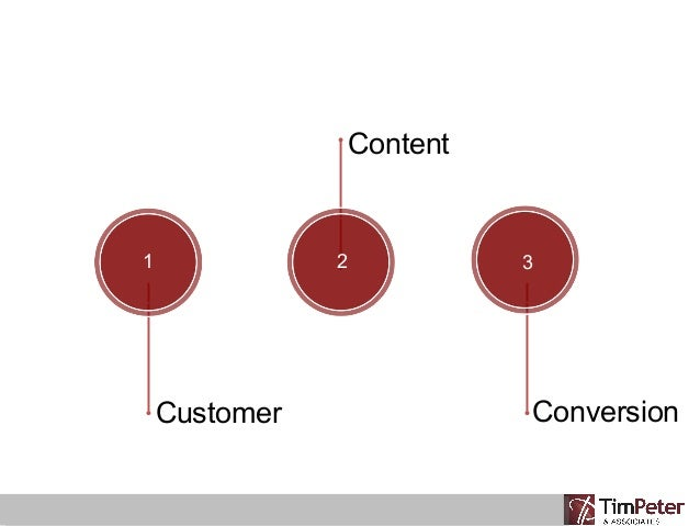 Elements of E-commerce: How Digital Storytelling Drives Revenue and Results Slide 3