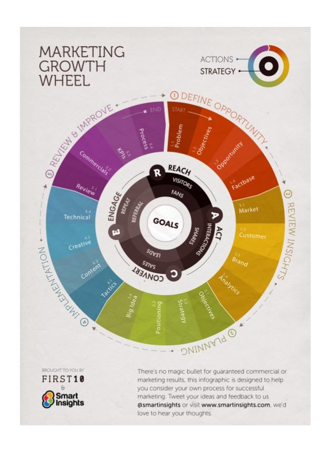 Digital marketing-infographics-smart-insights