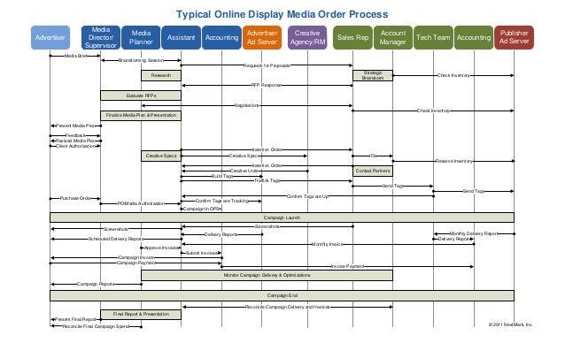 digital media planning workflow diagram