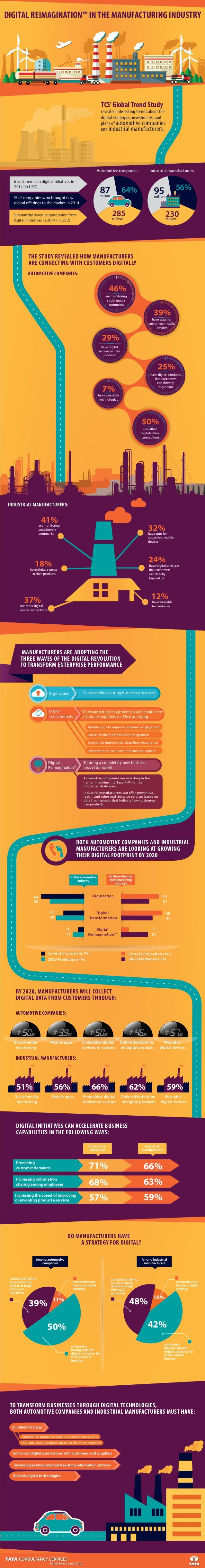 TCS'GlobalTrend Study revealed interesting trends about the digital strategies, investments, and plans of automotive compa...