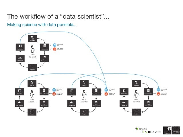 Reproducible, Open Data Science in the Life Sciences