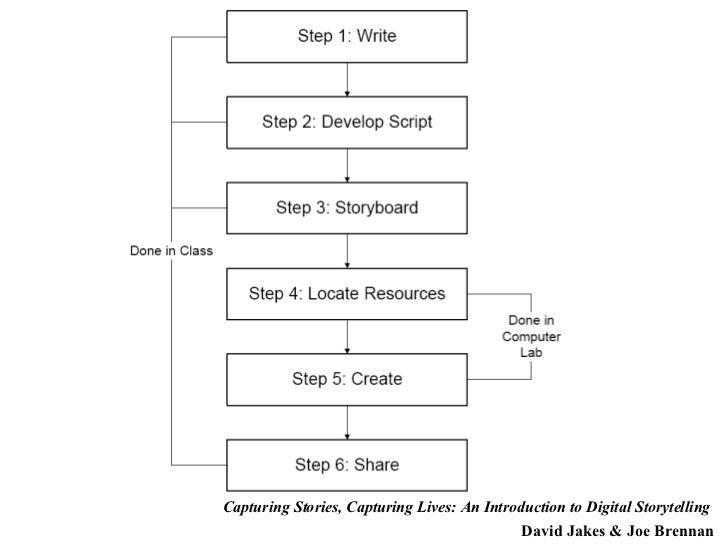 Capturing Stories, Capturing Lives: An Introduction to Digital Storytelling   David Jakes & Joe Brennan