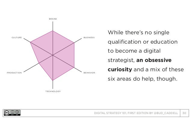 DIGITAL STRATEGY 101, FIRST EDITION BY @BUD_CADDELL 30 PRODUCTION BRAND TECHNOLOGY BUSINESS BEHAVIOR CULTURE While there's...